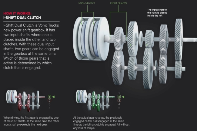 Volvo Trucks с награда за I-Shift Dual Clutch