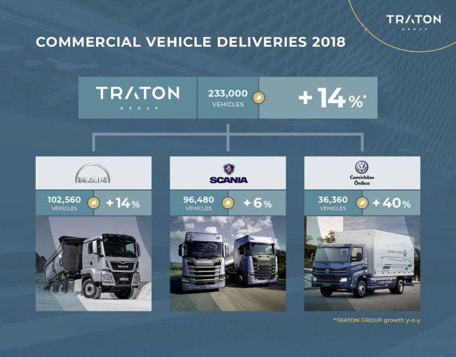 Traton инвестира 1 млрд. евро в дигитализация на ванове