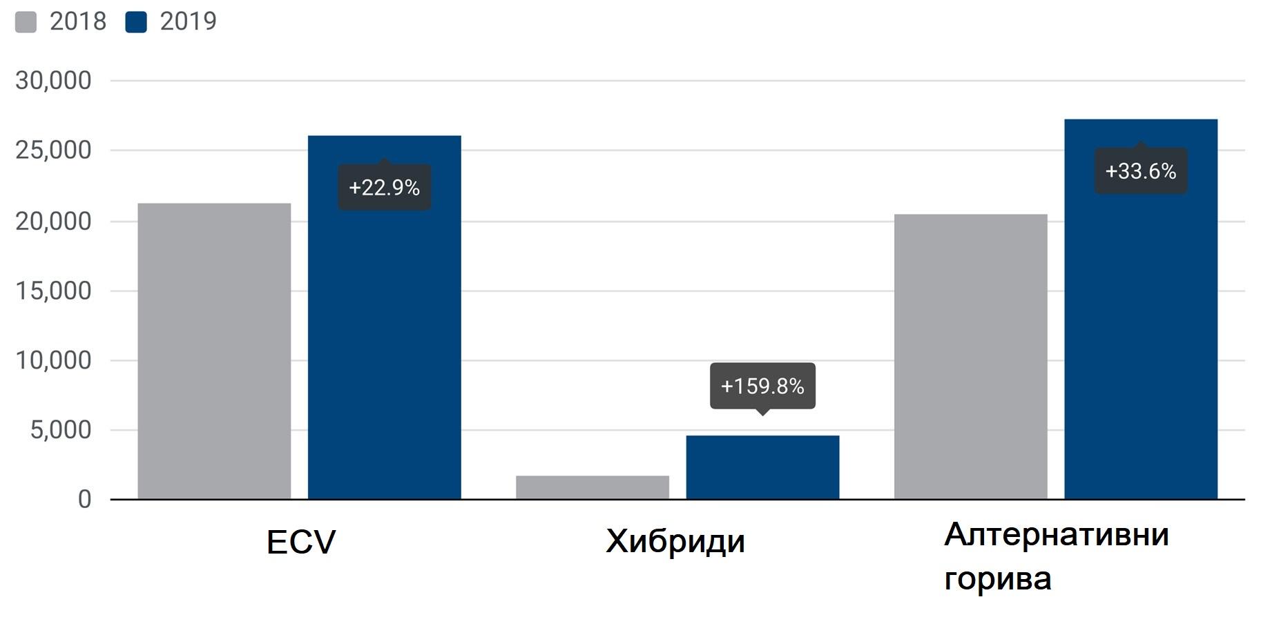 92,8% от регистрираните през 2019 г. нови ванове в ЕС са на дизел